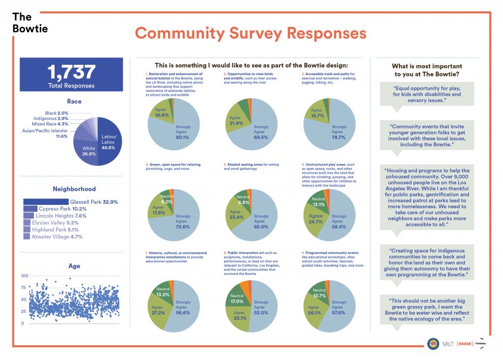 Community Survey Response